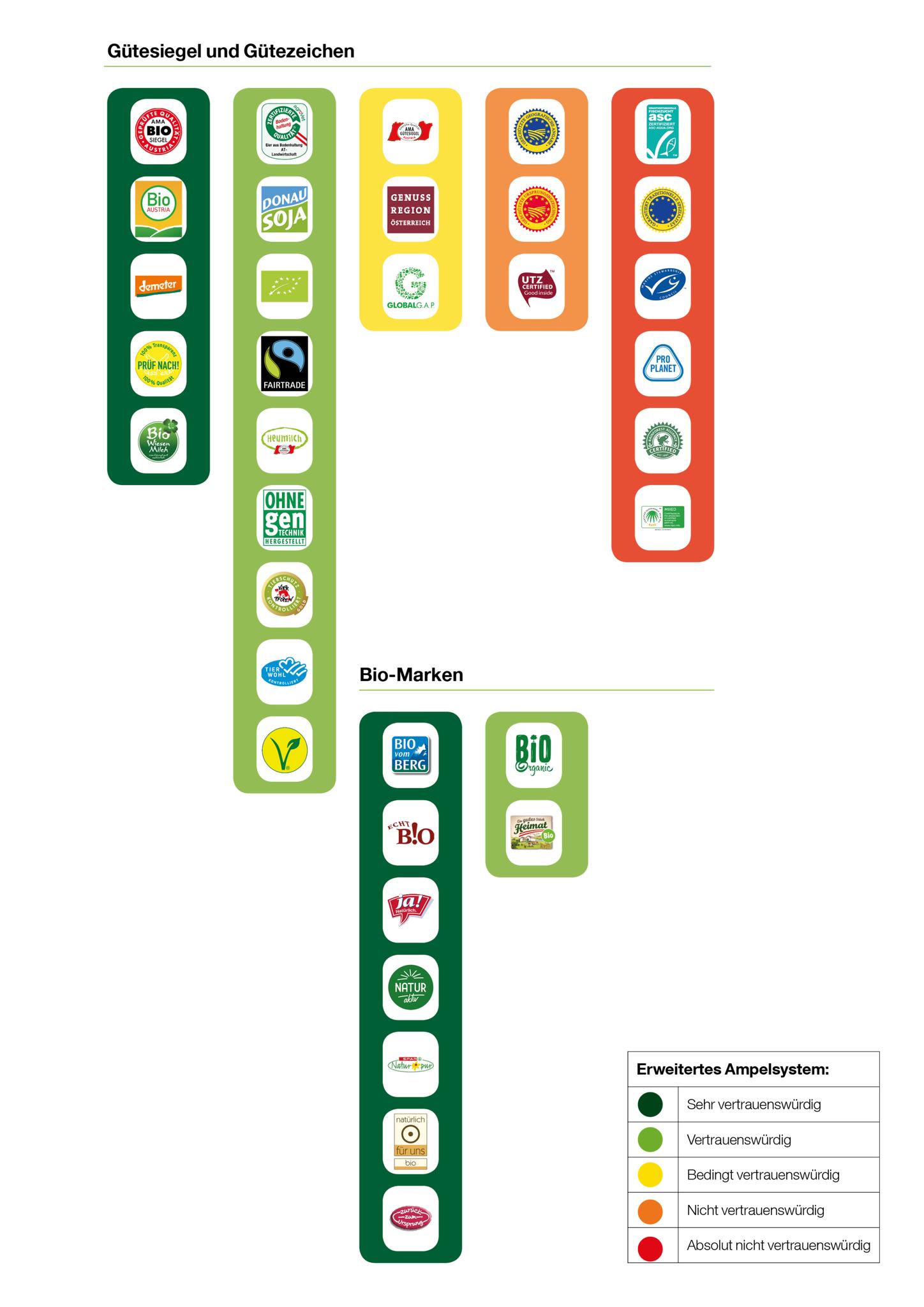 Bewertungen Lebensmittel Siegel Greenpeace